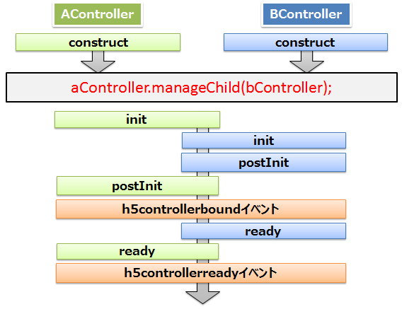 lifecycle-order-dyn-construct-construct.png