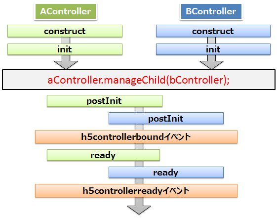 lifecycle-order-dyn-init-init.png
