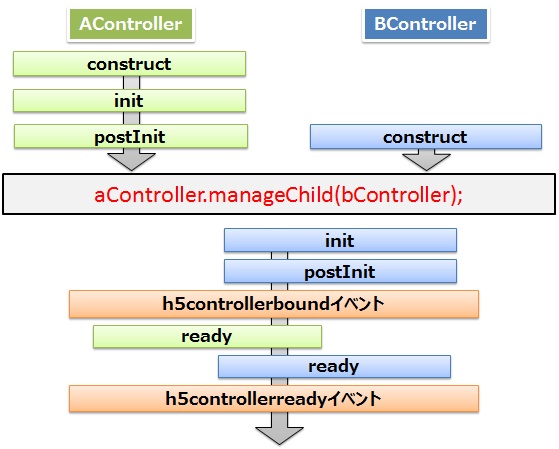 lifecycle-order-dyn-postInit-construct.png