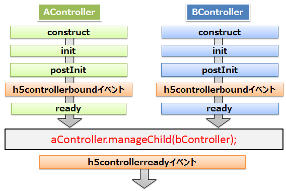 lifecycle-order-dyn-ready-ready.png