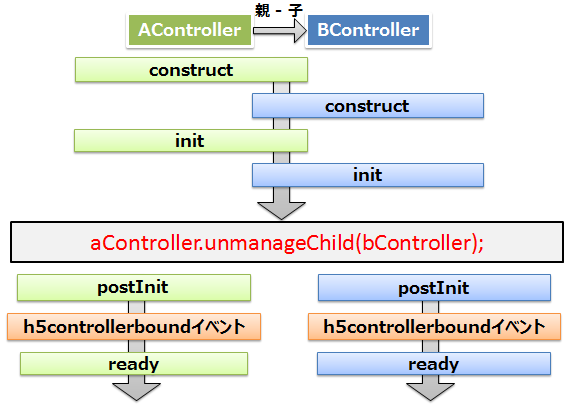 lifecycle-order-dyn-unmanage.png